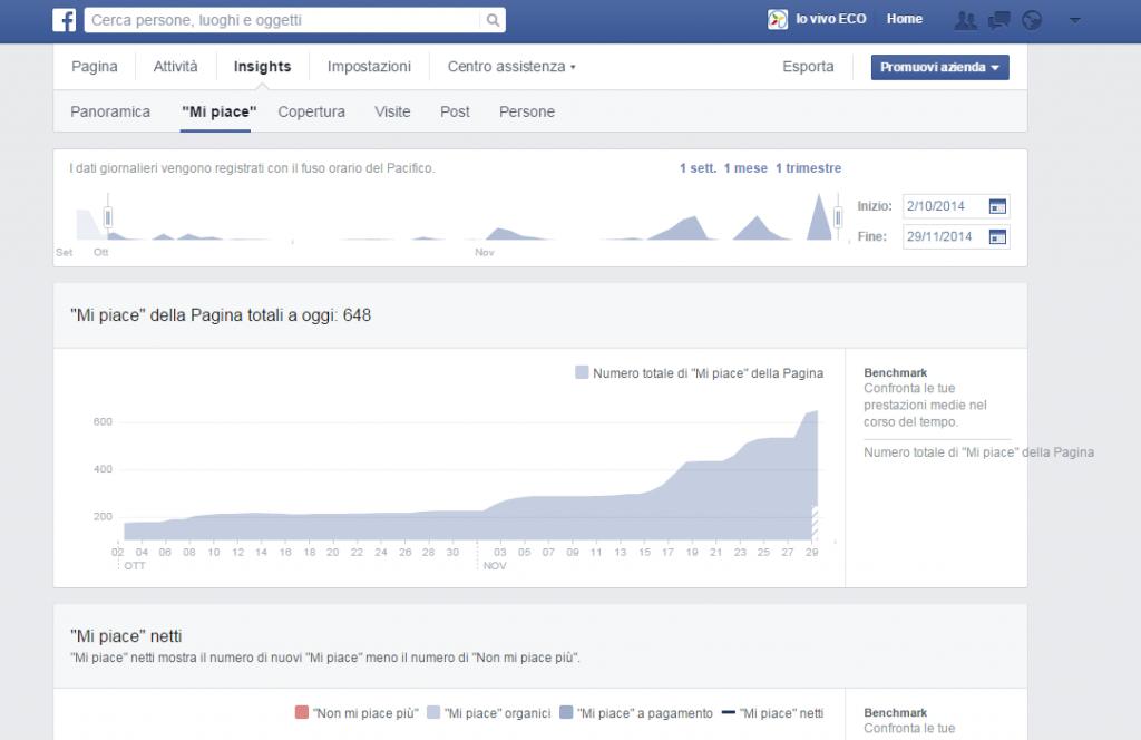 Pagina Facebook Io Vivo ECO. Notare i veri e propri salti di Like nelle ore successive la condivisione sui gruppi di scambio...