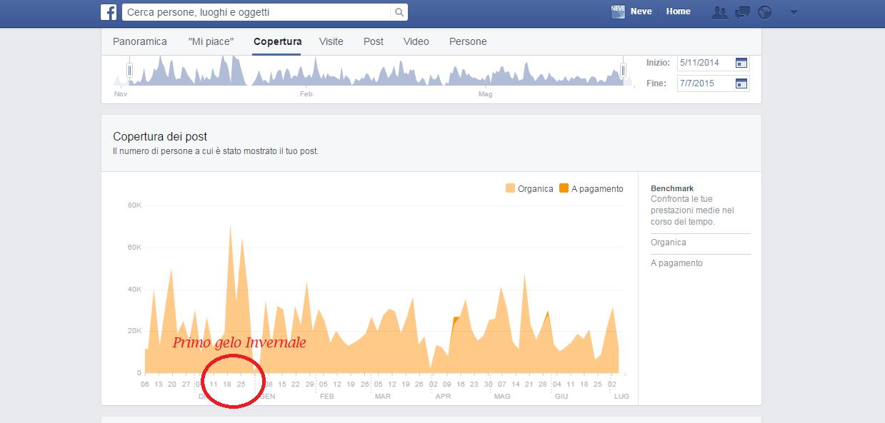 Copertura basata su alto engagement edgerank facebook NEVE