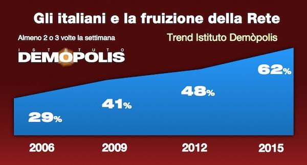demopolis navigatori della rete italia 2015