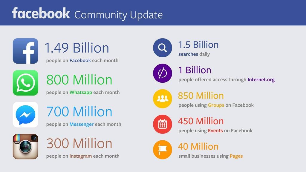 Numeri di Facebook e Social Media